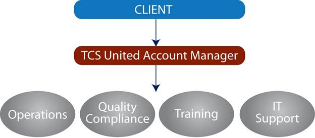 A Dedicated Account Manager will communicate directly with a resource from our client organization to provide consistent customer support outsourcing.