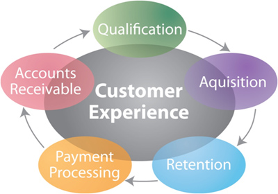 TCS United utilizes inspired people, proven processes, and current technology to help clients deepen relationships with their customers.  We are unique in three primary ways as it relates to program compliance, consumer engagement, and access to educated labor.